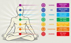 Lee más sobre el artículo Chacras en yoga