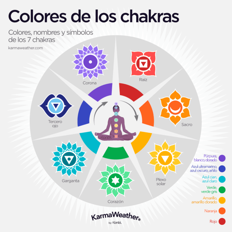 En este momento estás viendo Chakras colores simbolos y significados