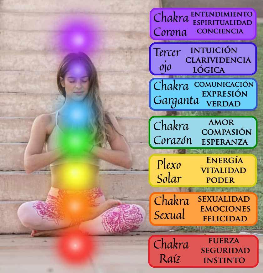 En este momento estás viendo Chakras colores