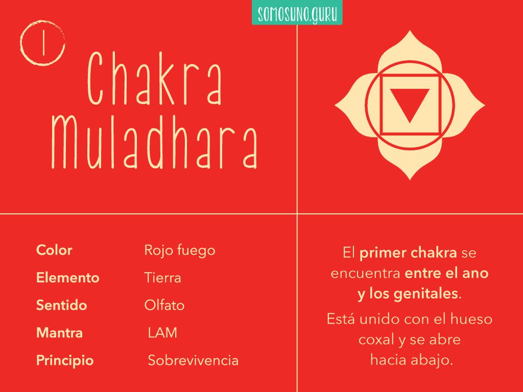 En este momento estás viendo Mantra primer chakra