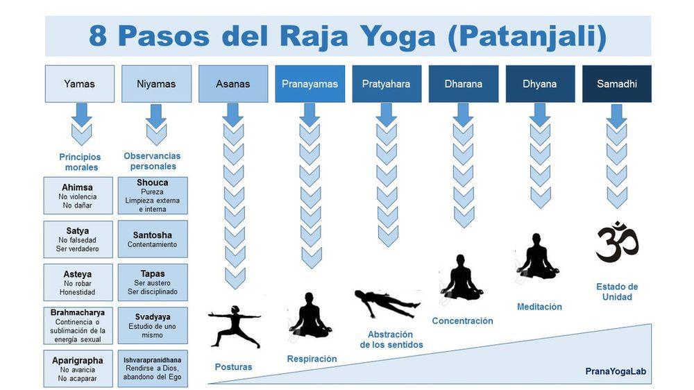 En este momento estás viendo Raja yoga ejercicios