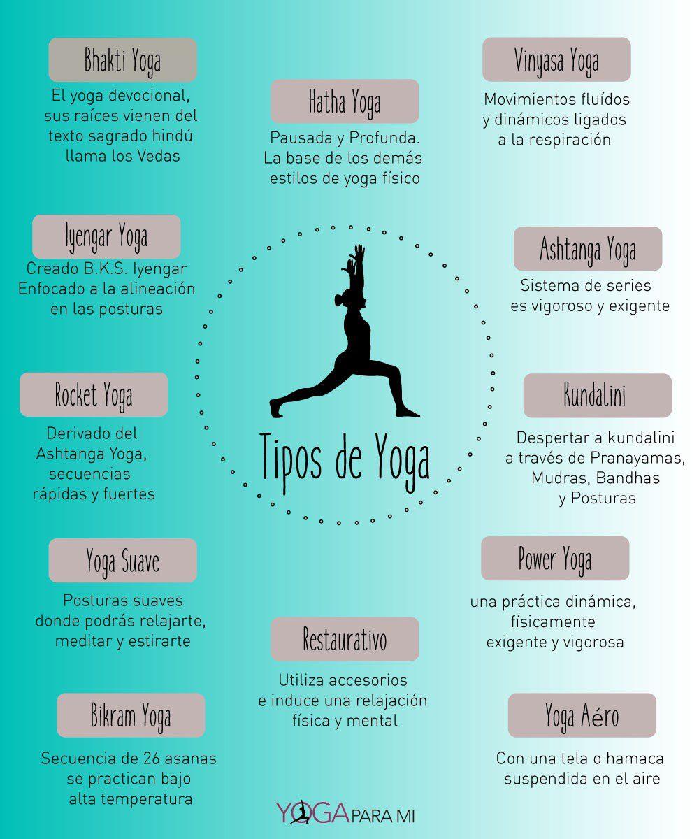 En este momento estás viendo Tipos de yogas