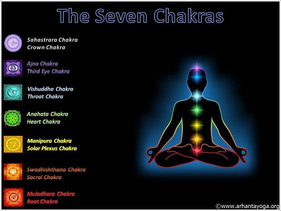 En este momento estás viendo Yoga chakras