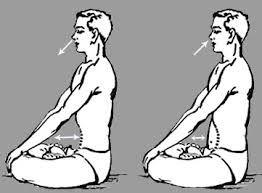 Lee más sobre el artículo Kapalabhati pranayama