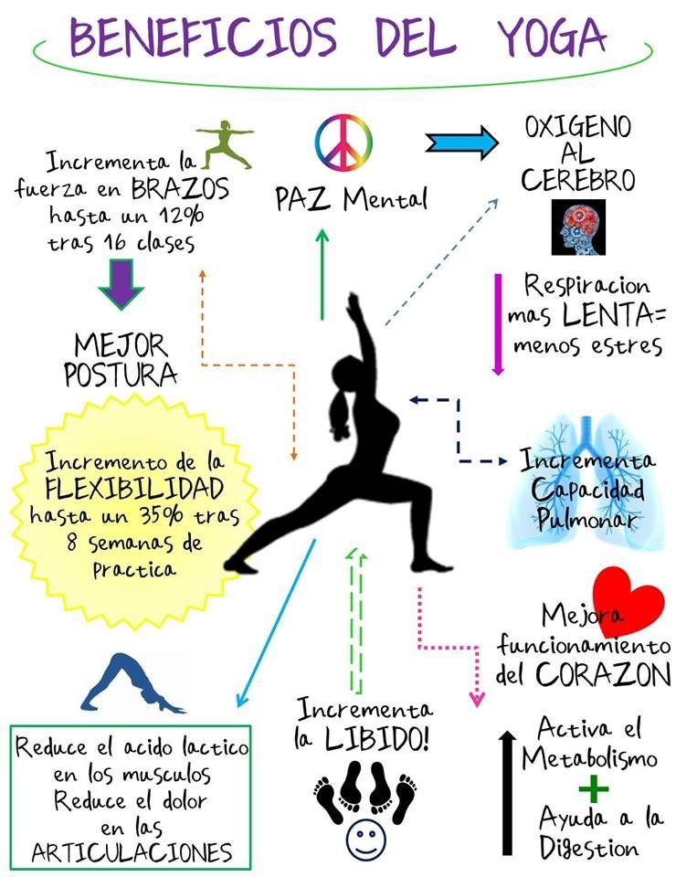 En este momento estás viendo Ventajas del yoga